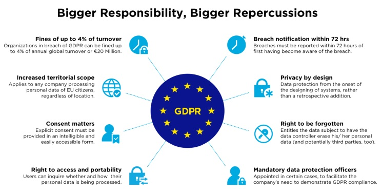 gdpr rules