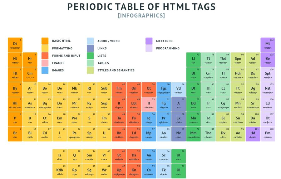 Periodic Table of HTML Tags Infographics: Like. Learn. Share