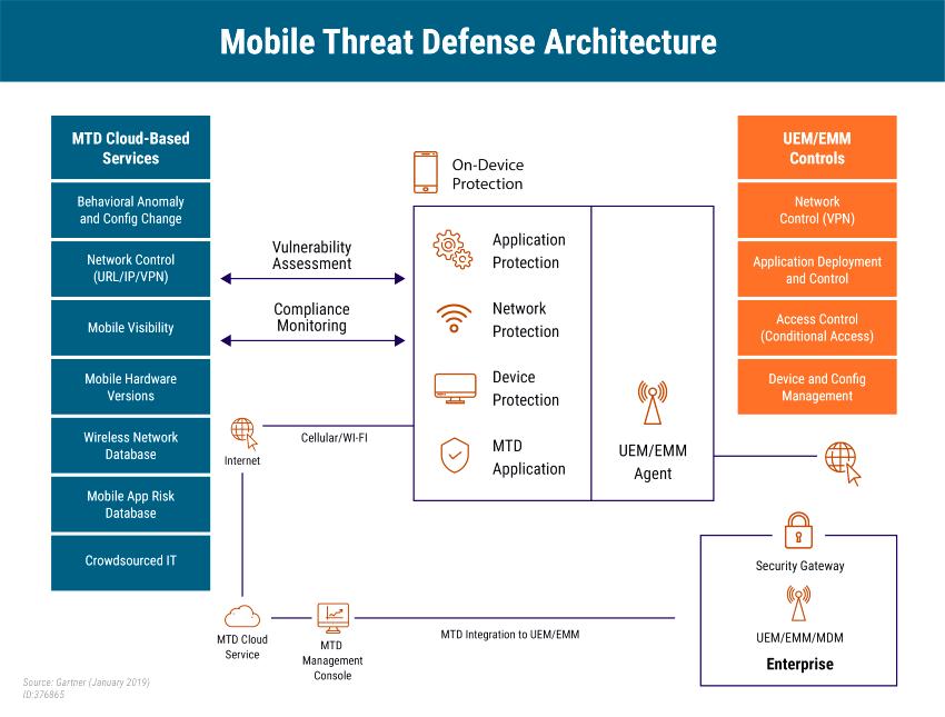 mobile threat defense architecture