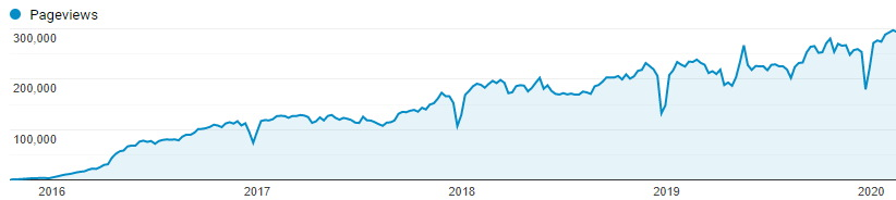 google analytics increasing traffic