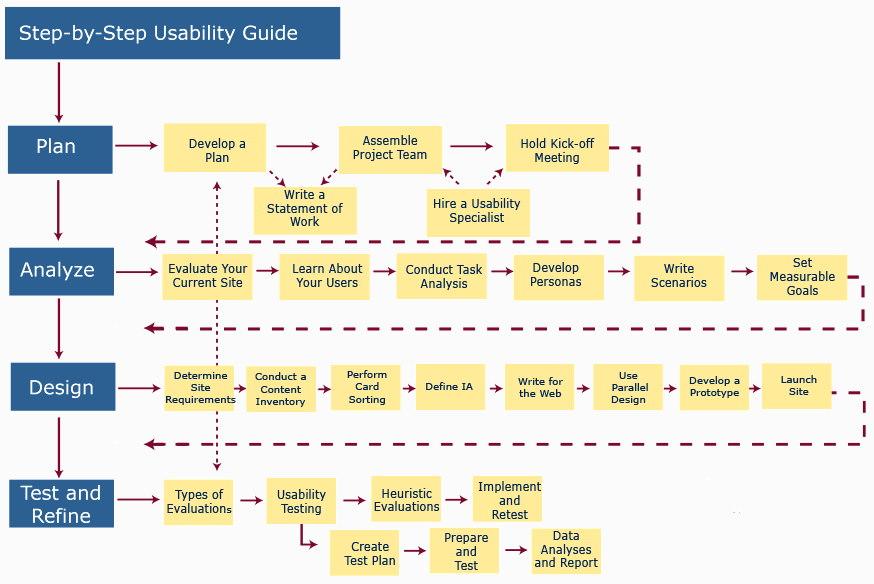 usability diagram