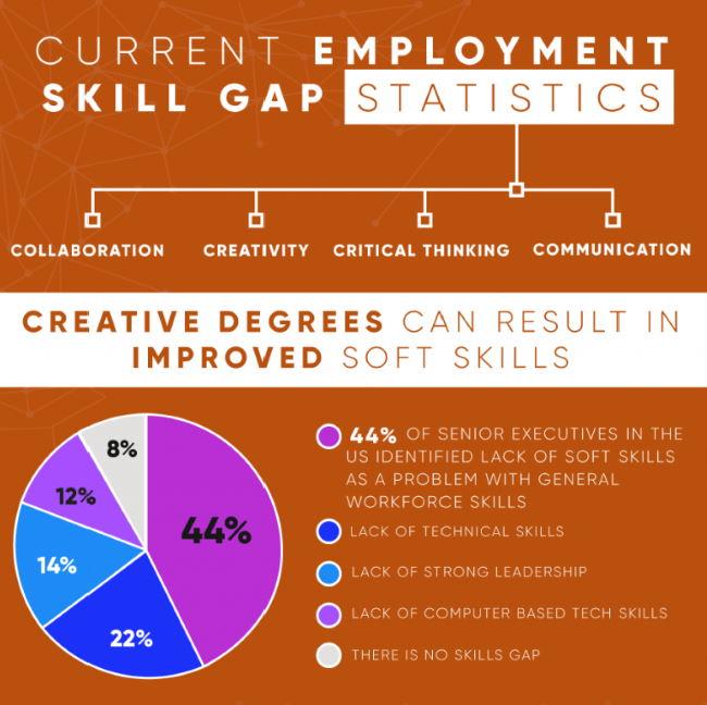 employment skill gap