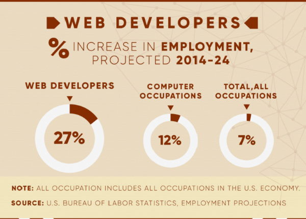 web developer employment